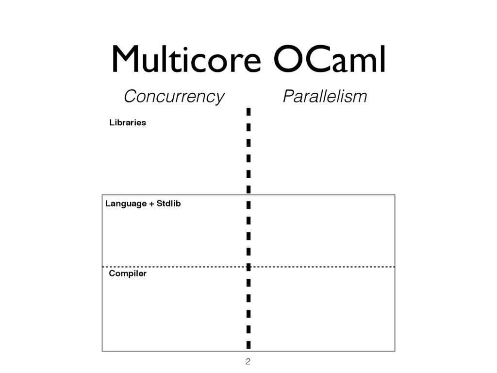 Multicore OCaml 2 Concurrency Parallelism Compi...