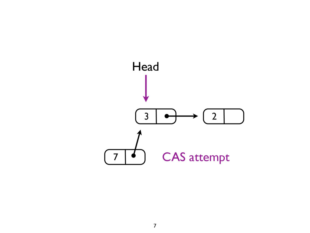 3 2 Head 7 7 CAS attempt