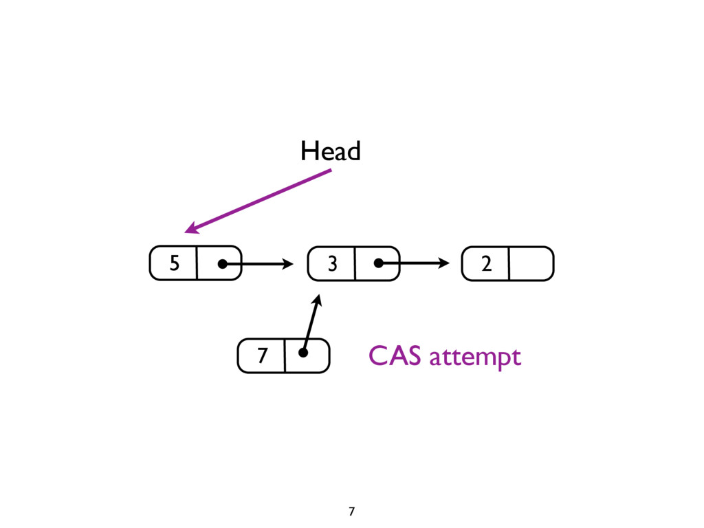 3 2 Head 7 5 7 CAS attempt