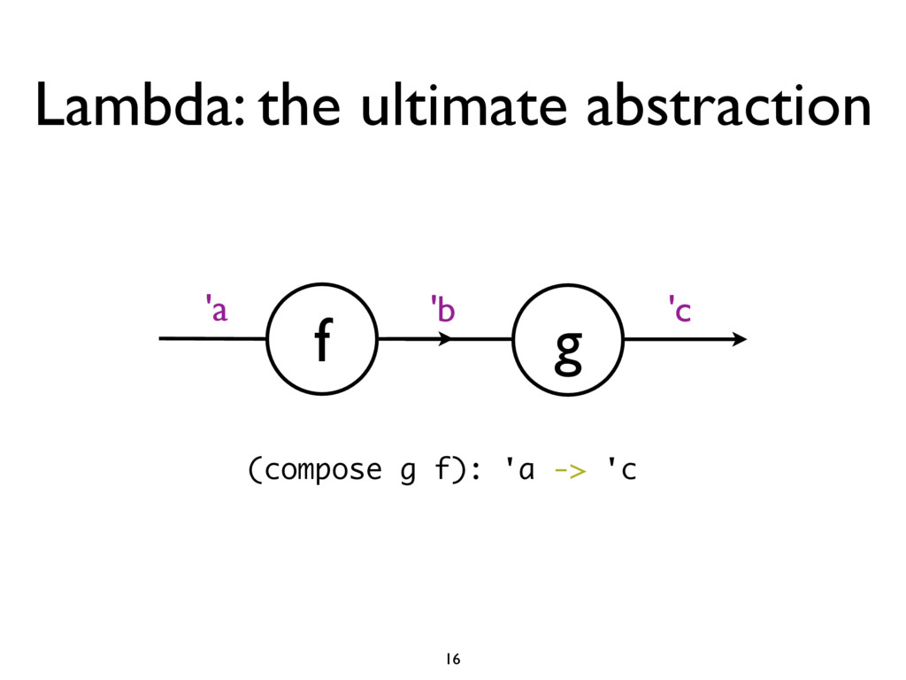 Lambda: the ultimate abstraction f 'a g 'b 'c (...