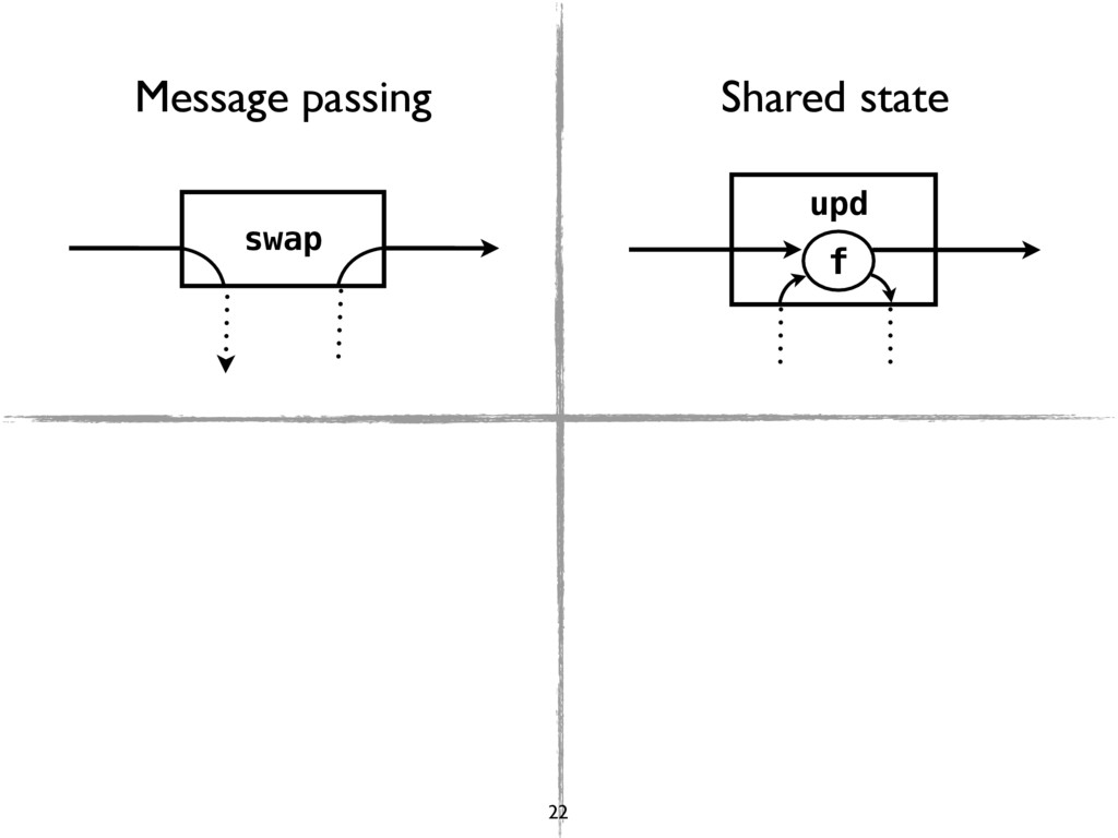 swap upd f Message passing Shared state 22