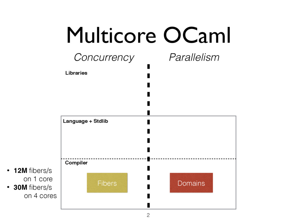Multicore OCaml 2 Domains Concurrency Paralleli...
