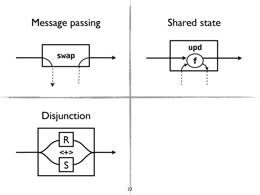 swap upd f R S <+> Message passing Shared state...