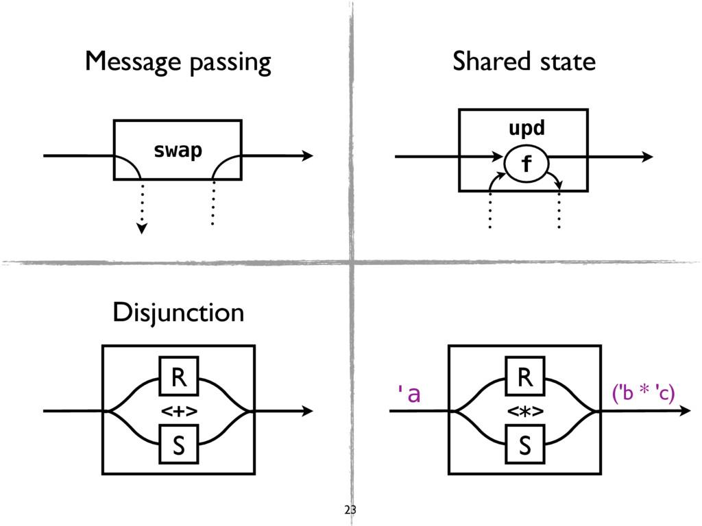 swap upd f R S <+> R S <*> 'a ('b * 'c) Message...
