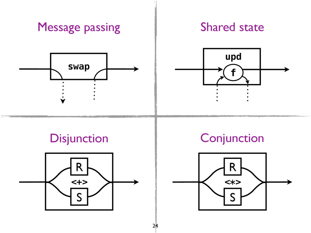 swap upd f R S <+> R S <*> Message passing Shar...