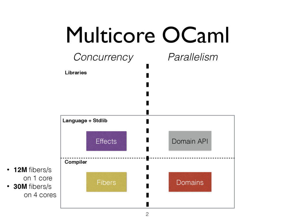 Multicore OCaml 2 Effects Domains Concurrency P...