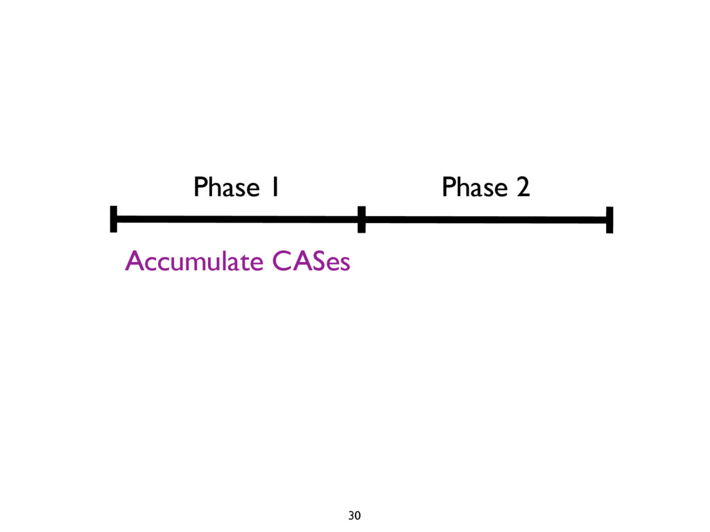 Phase 1 Phase 2 Accumulate CASes 30