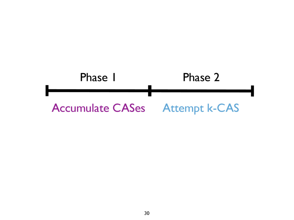 Phase 1 Phase 2 Accumulate CASes Attempt k-CAS ...