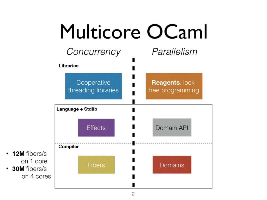 Multicore OCaml 2 Effects Cooperative threading...