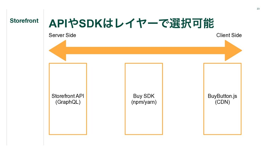 23 API΍SDK͸ϨΠϠʔͰબ୒Մೳ ɹStorefront Server Side St...