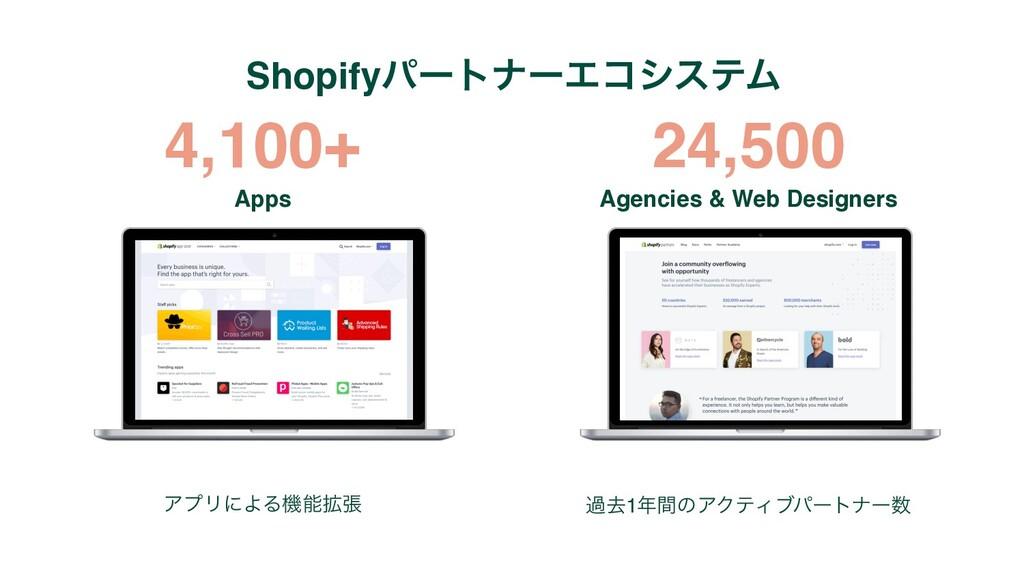 4,100+ ΞϓϦʹΑΔػ֦ு աڈ1ؒͷΞΫςΟϒύʔτφʔ 24,500 Apps...