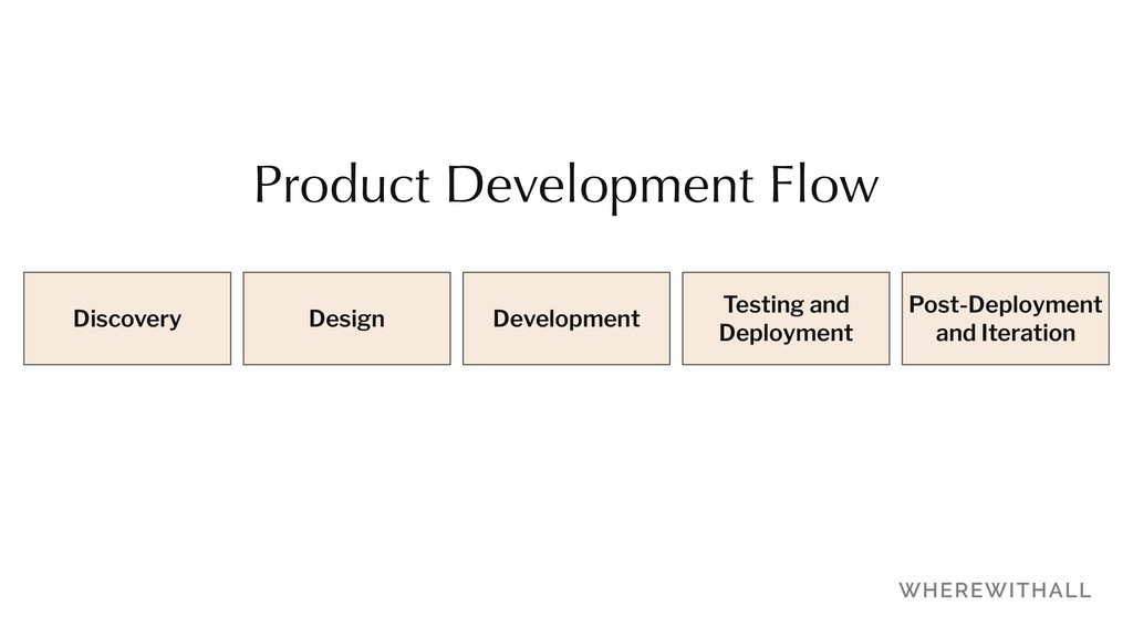 Discovery Design Development Testing and Deploy...