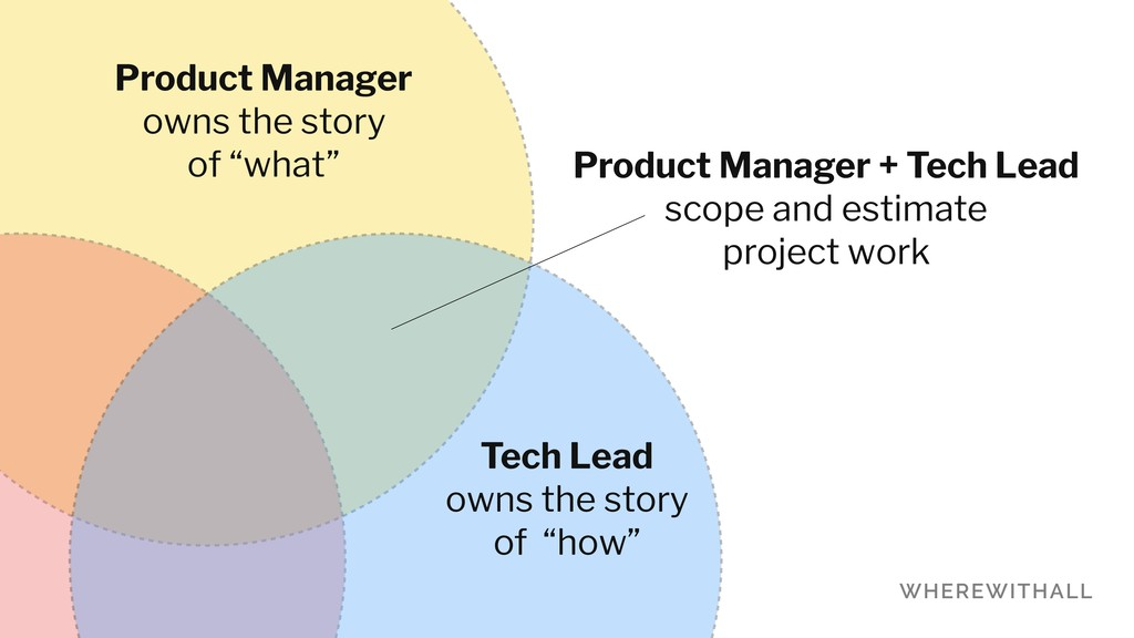 "Product Manager owns the story of ""what"" Tech L..."