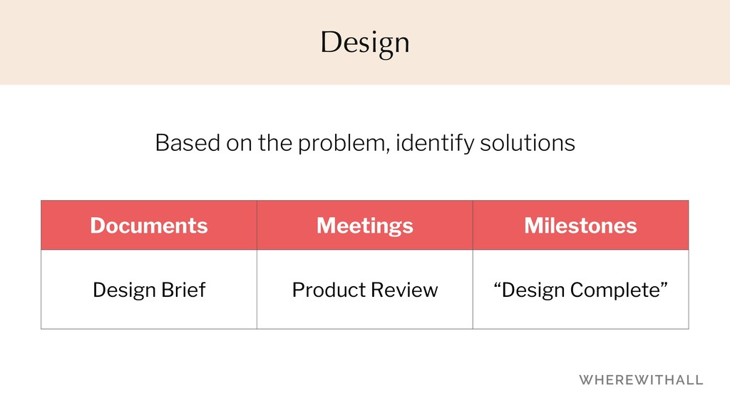 Based on the problem, identify solutions Design...