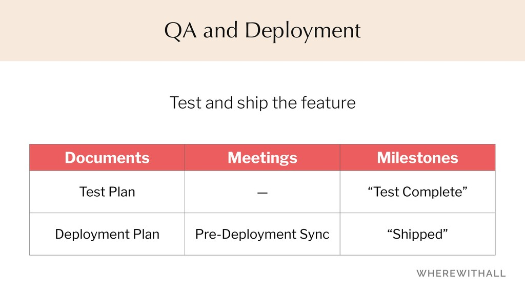 Test and ship the feature QA and Deployment Doc...