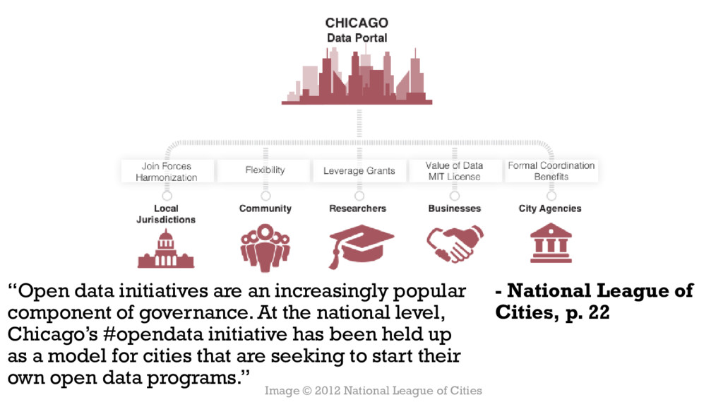"""- National League of Cities, p. 22 """"Open data i..."""