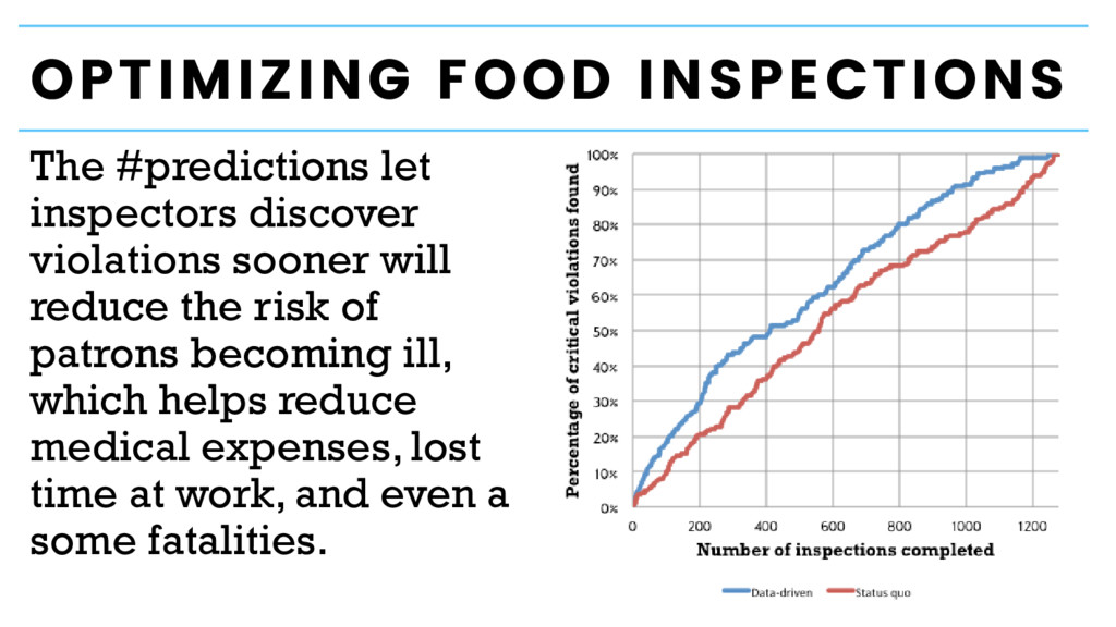 OPTIMIZING FOOD INSPECTIONS The #predictions le...