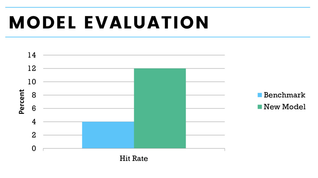 MODEL EVALUATION 0 2 4 6 8 10 12 14 Hit Rate Pe...
