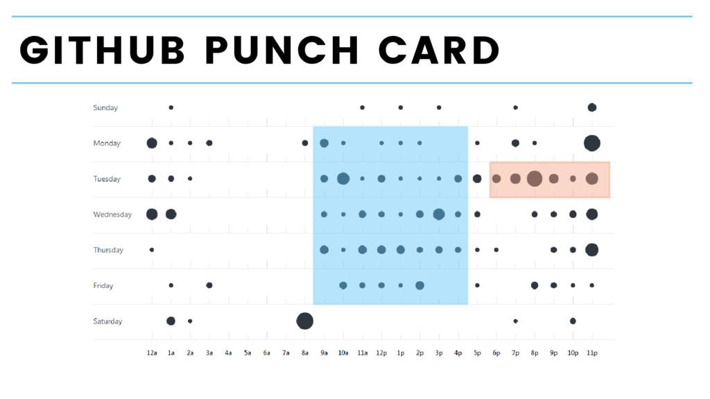 GITHUB PUNCH CARD