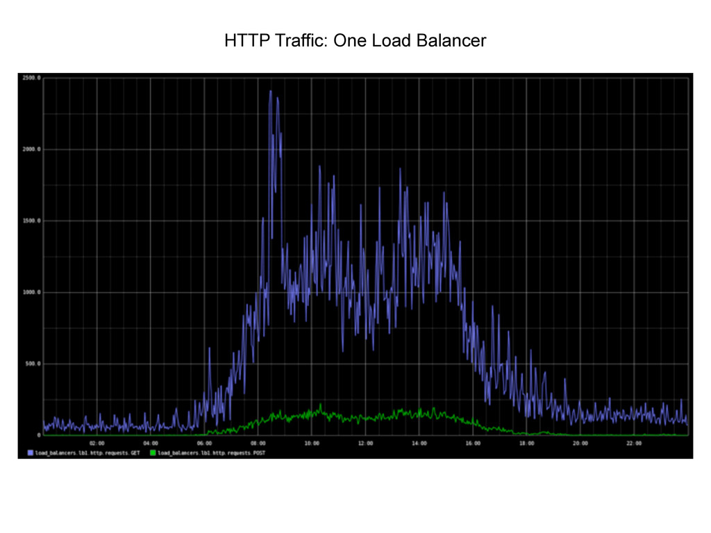 HTTP Traffic: One Load Balancer