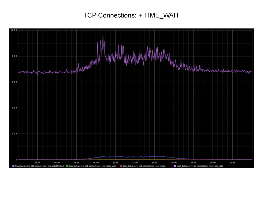 TCP Connections: + TIME_WAIT