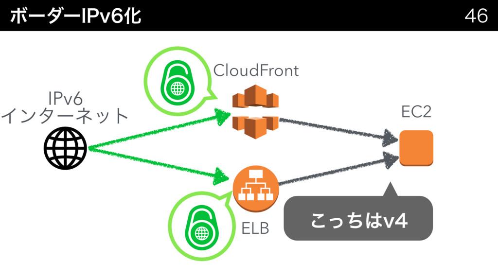Ϙʔμʔ*1WԽ  CloudFront EC2 IPv6 Πϯλʔωοτ ͬͪ͜W...