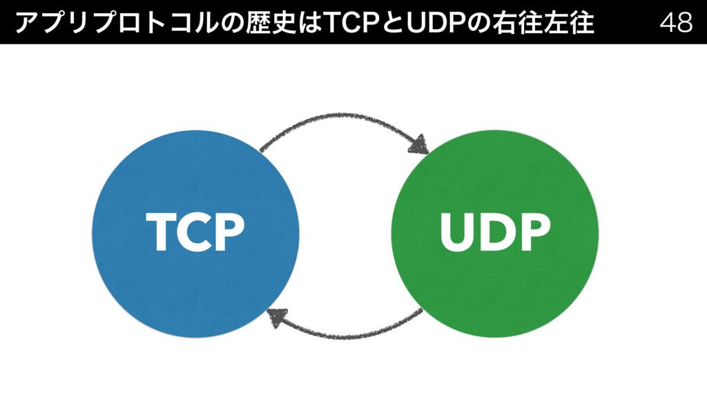 ΞϓϦϓϩτίϧͷྺ5$1ͱ6%1ͷӈԟࠨԟ  TCP UDP