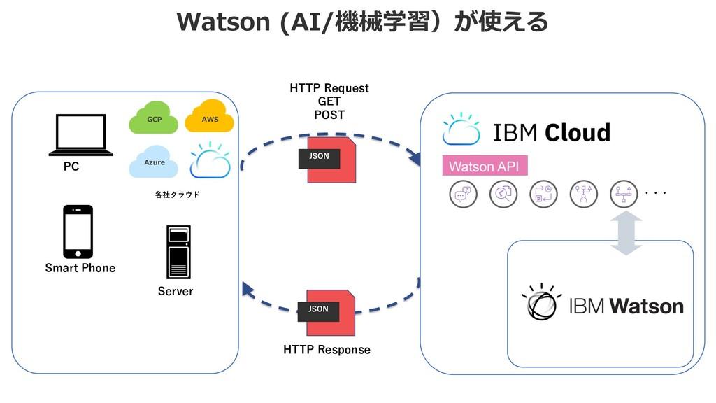 Watson (AI/機械学習)が使える ・・・ HTTP Request GET POST ...