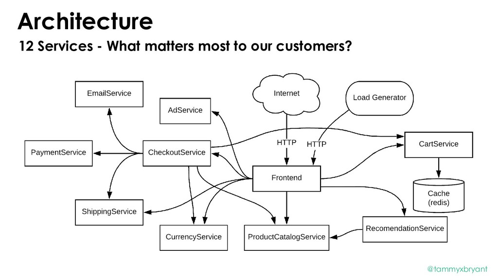 Architecture 12 Services - What matters most to...