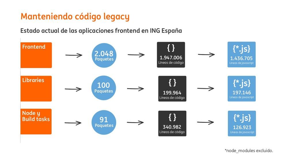Manteniendo código legacy 2.048 Paquetes Fronte...