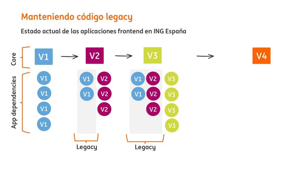 Manteniendo código legacy Estado actual de las ...