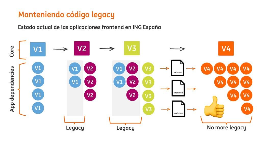 Manteniendo código legacy V1 Estado actual de l...