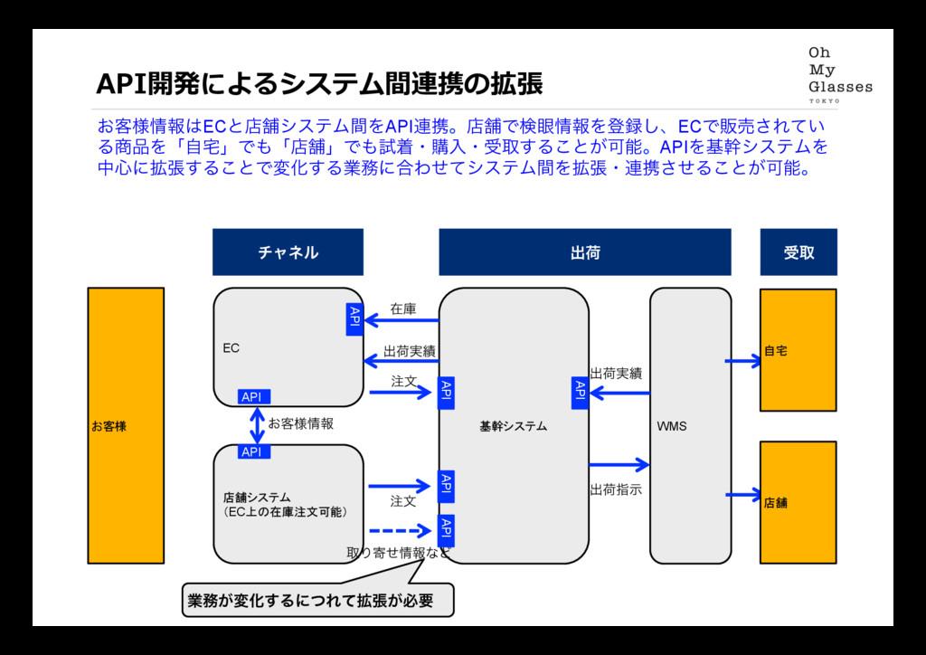 API開発によるシステム間連携の拡張 ͓٬༷ใECͱళฮγεςϜؒΛAPI࿈ܞɻళฮͰݕ؟...