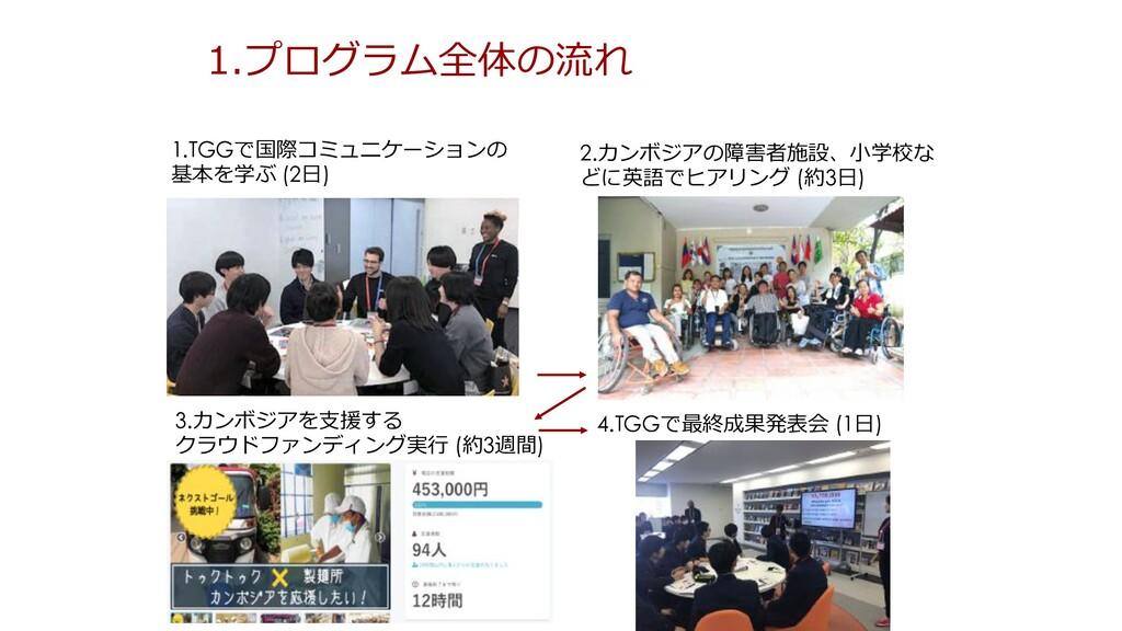 1.プログラム全体の流れ 1.TGGで国際コミュニケーションの 基本を学ぶ (2⽇) 2.カン...