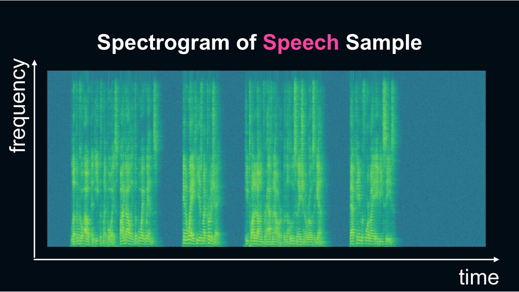 Spectrogram of Speech Sample frequency time