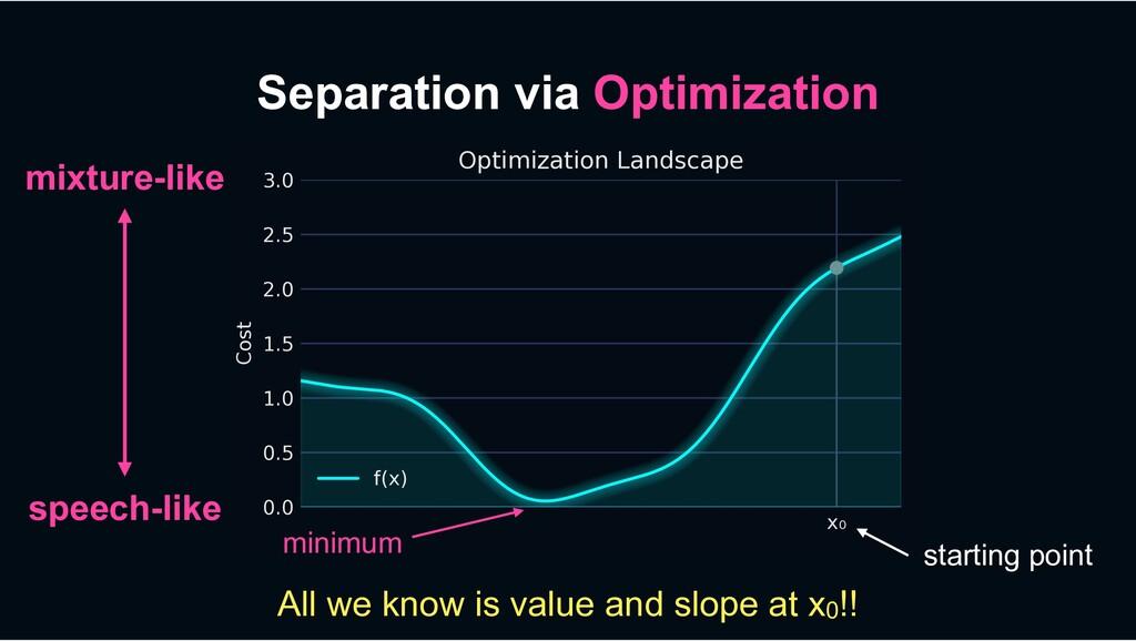 Separation via Optimization x₀ 0.0 0.5 1.0 1.5 ...