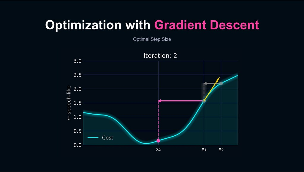 Optimization with Gradient Descent Optimal Step...