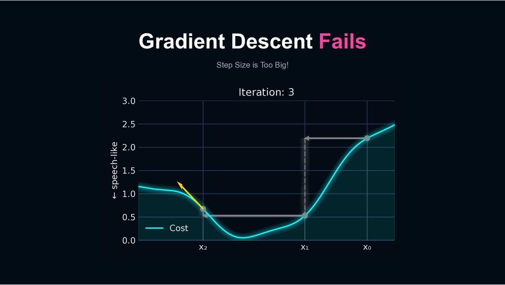 Gradient Descent Fails Step Size is Too Big! x₀...