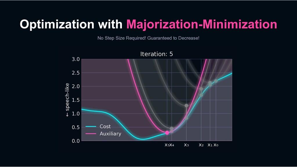 Optimization with Majorization-Minimization No ...
