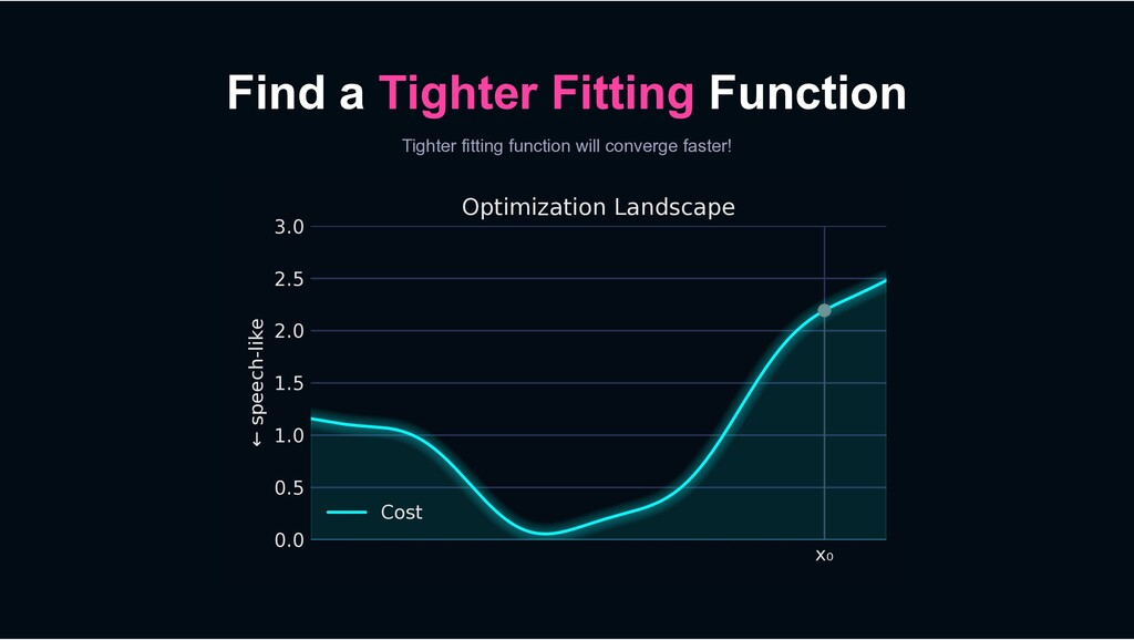 Find a Tighter Fitting Function Tighter fitting...