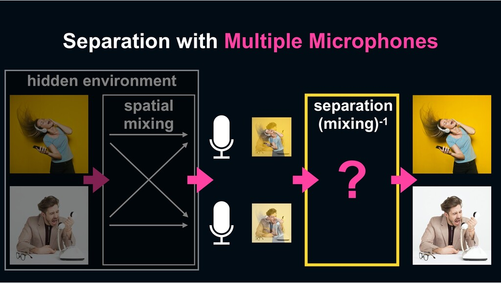 Separation with Multiple Microphones spatial mi...