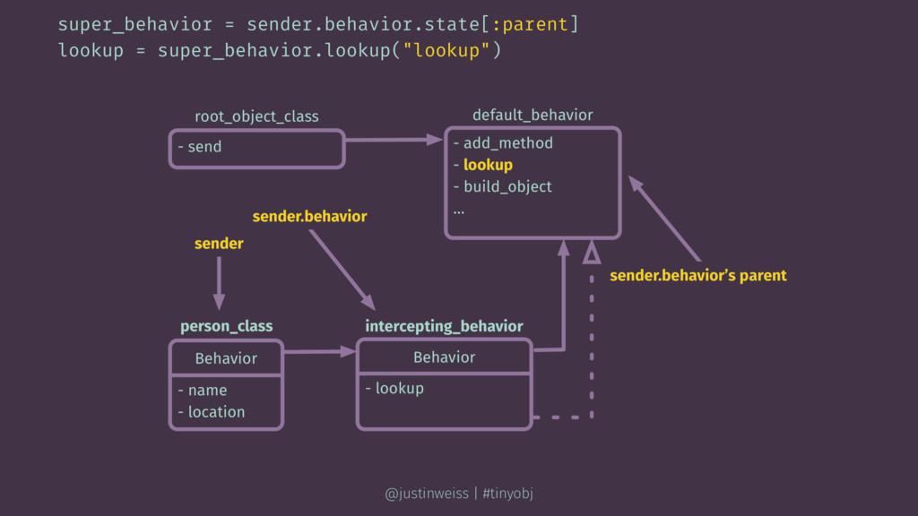 super_behavior = sender.behavior.state[:parent]...