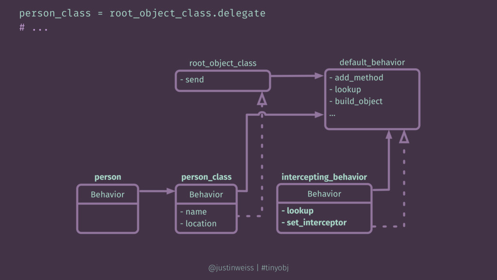 person_class = root_object_class.delegate # ......