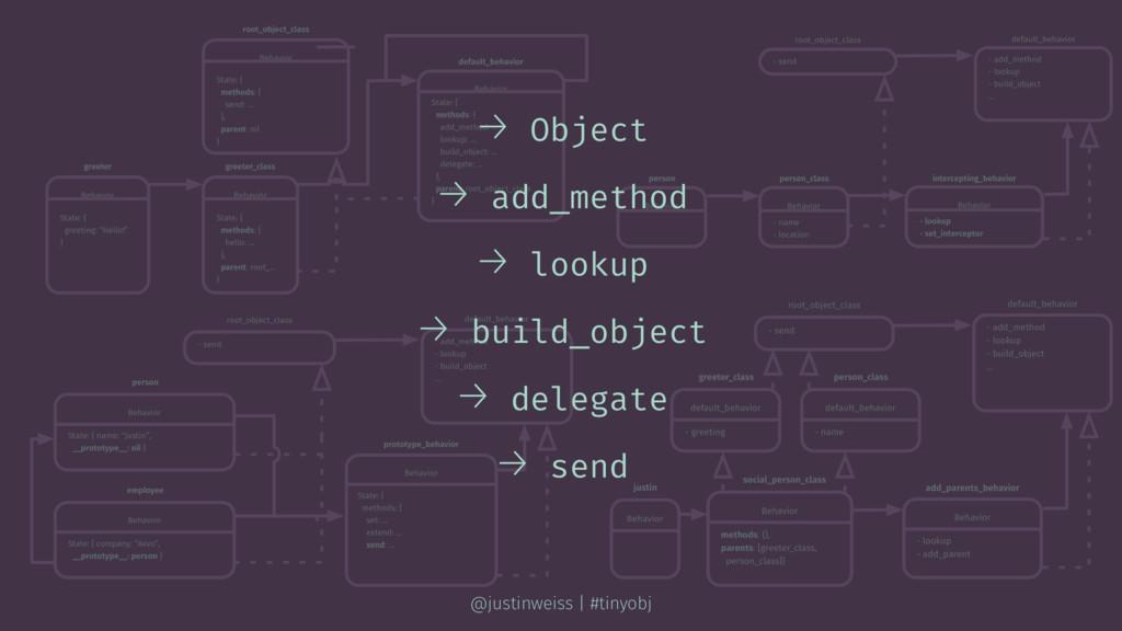 → Object → add_method → lookup → build_object →...