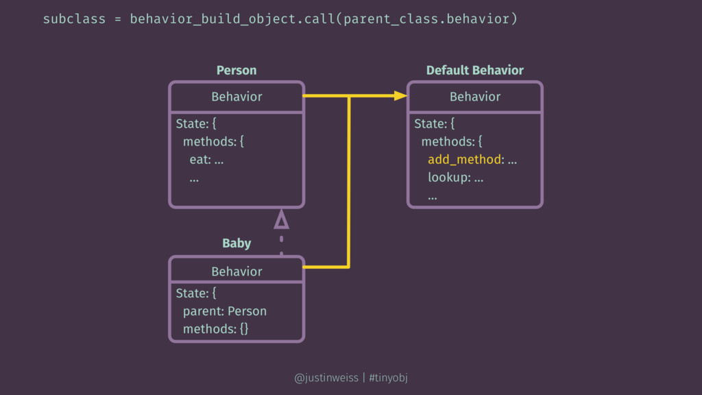 subclass = behavior_build_object.call(parent_cl...