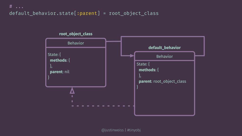 # ... default_behavior.state[:parent] = root_ob...