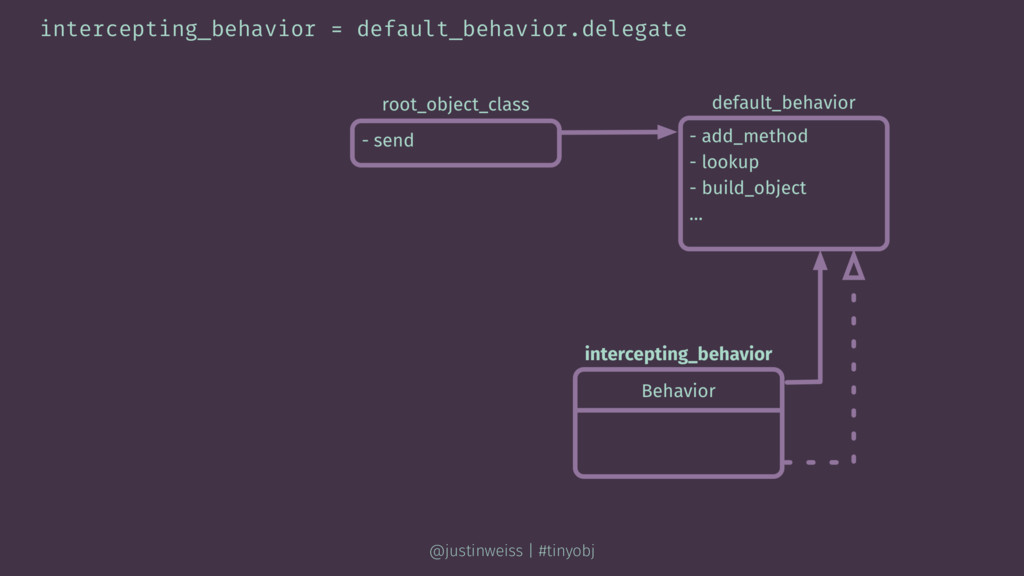 intercepting_behavior = default_behavior.delega...