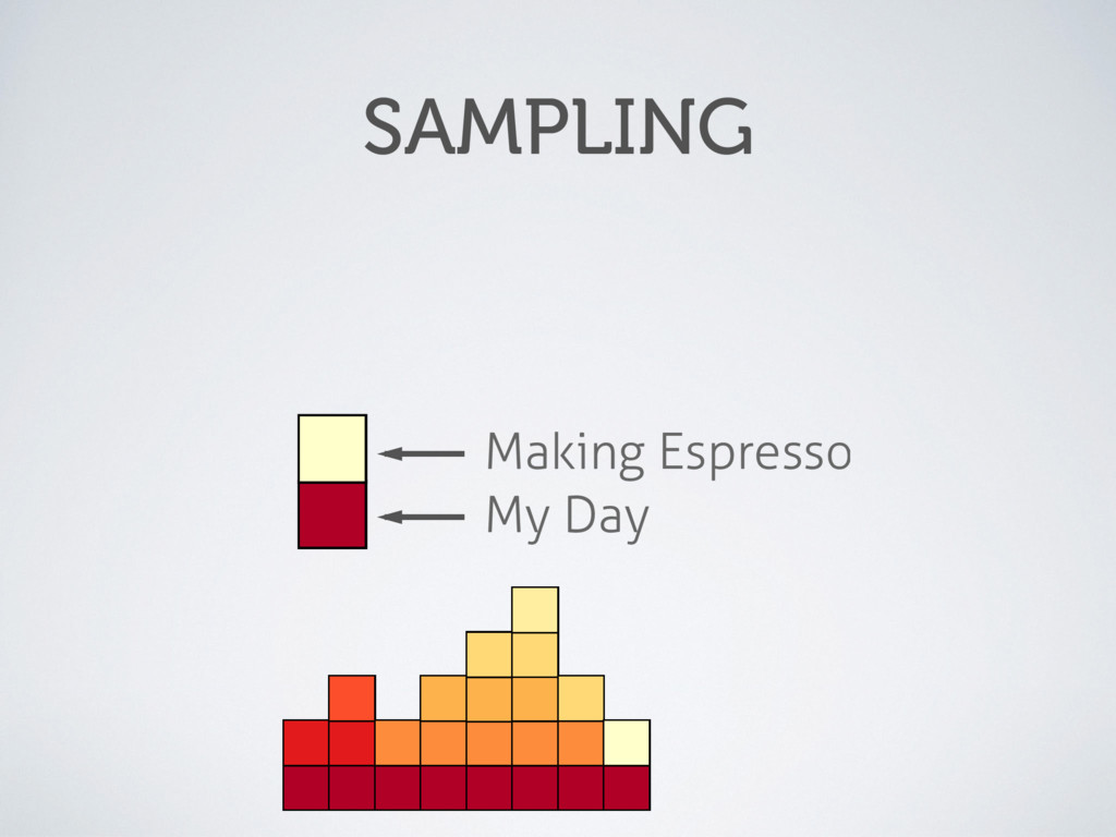 My Day Making Espresso SAMPLING