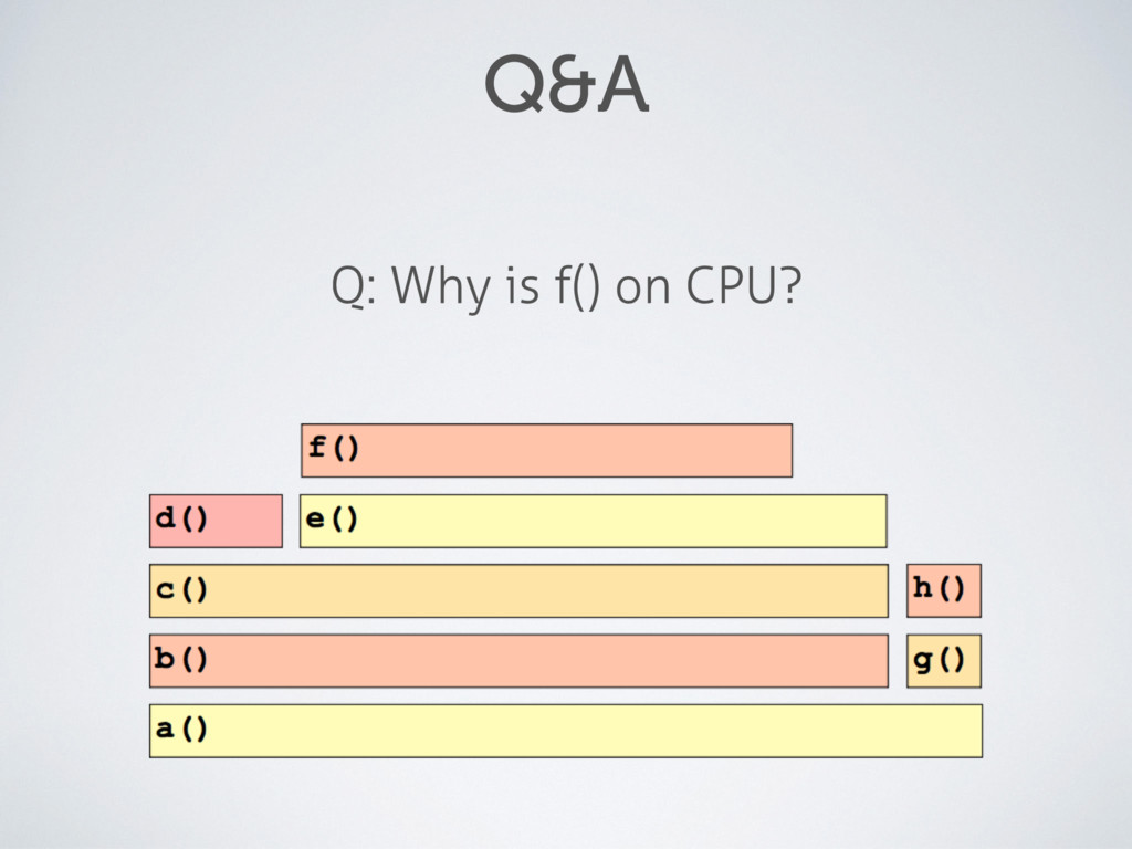 Q&A Q: Why is f() on CPU?