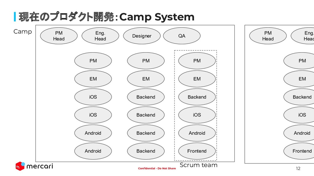 12 Confidential - Do Not Share 現在のプロダクト開発:Camp S...